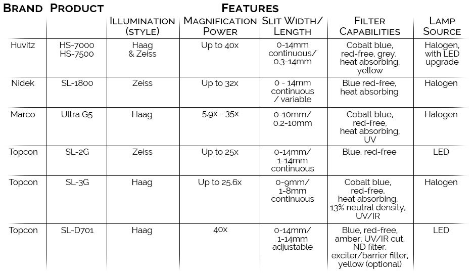 Slit Lamp Comparison Chart